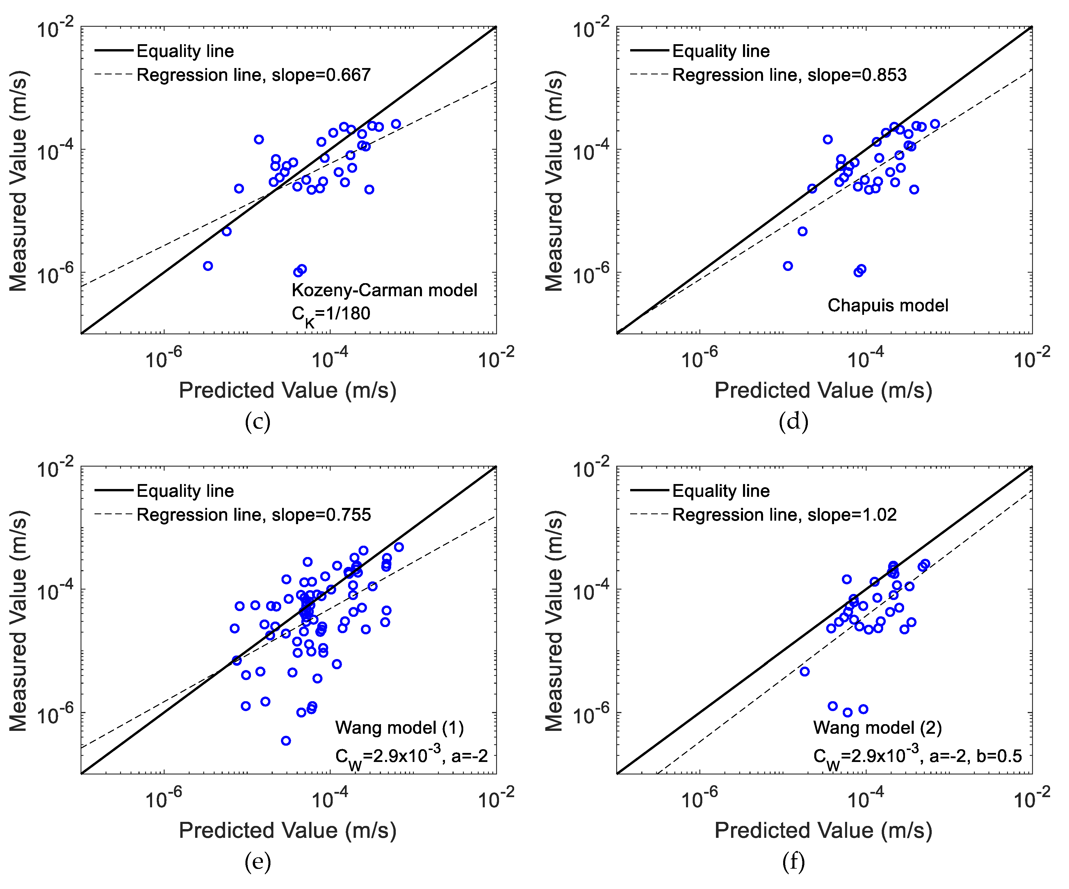 Water Free Full Text Estimation Of Unsaturated Hydraulic
