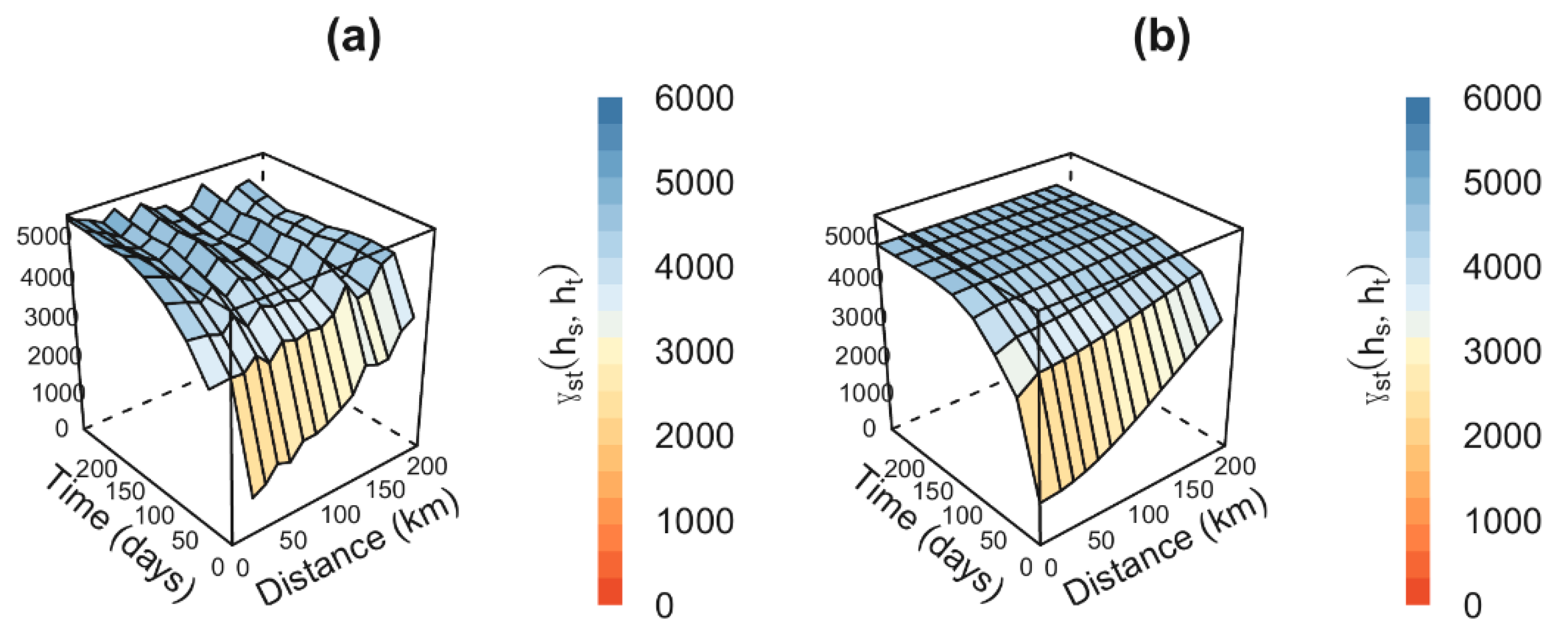 Water | Free Full-Text | Modeling Spatiotemporal Rainfall