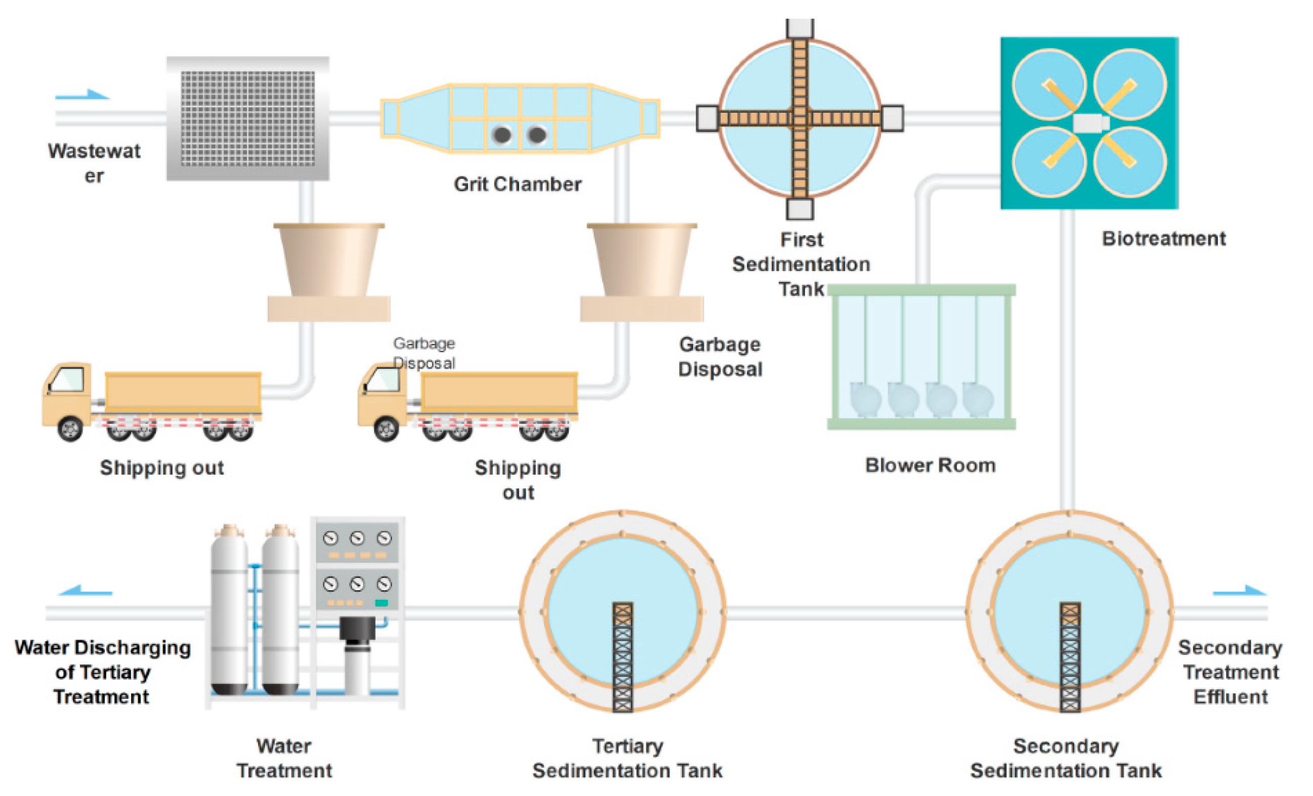 Water | Free Full-Text | Environmental Sustainability Assessment of a New Sewage  Treatment Plant in China Based on Infrastructure Construction and Operation  Phases Emergy Analysis | HTML