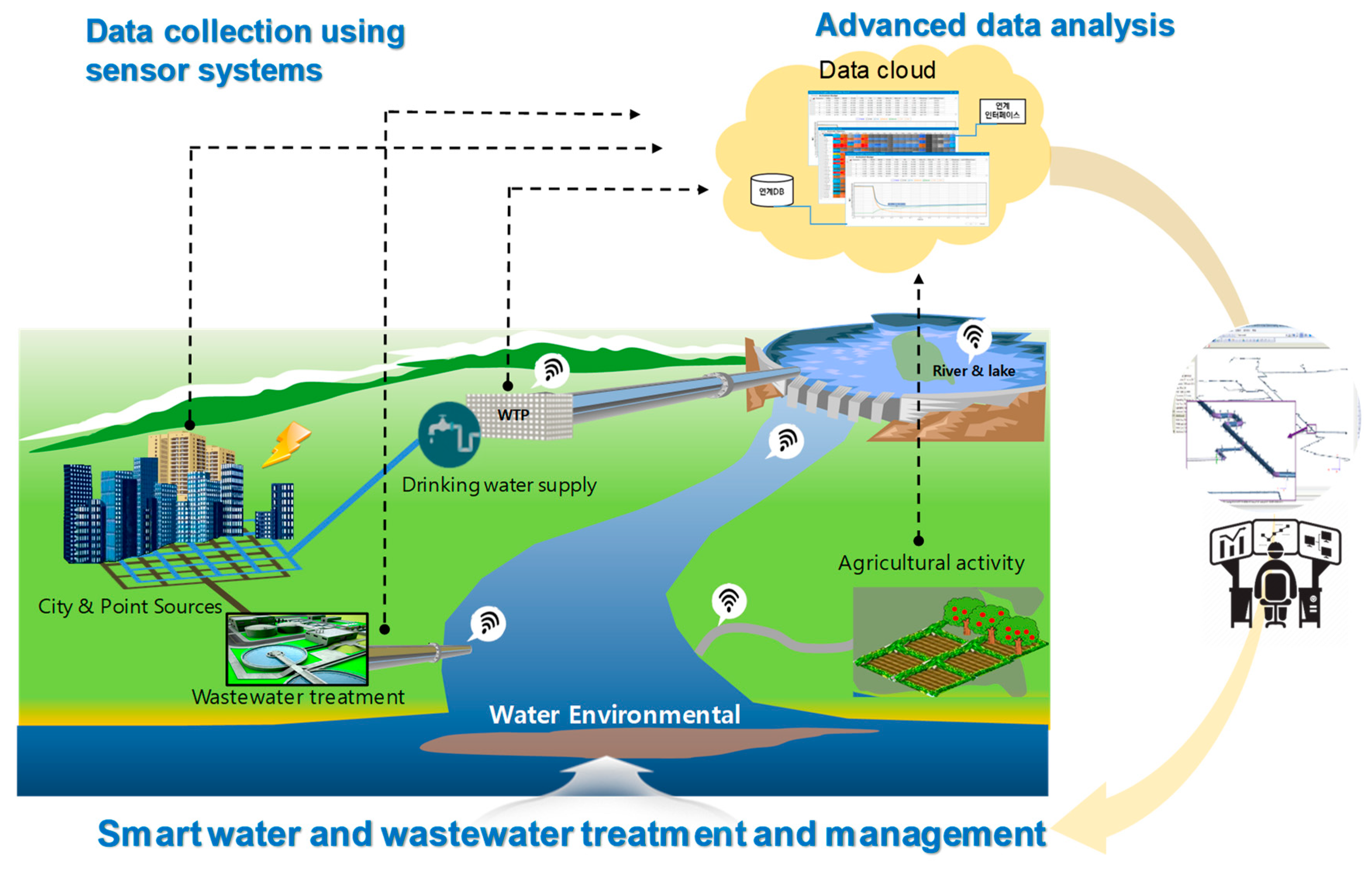 Water | Free Full-Text | Recent Advances in Information and Communications  Technology (ICT) and Sensor Technology for Monitoring Water Quality | HTMLMDPI