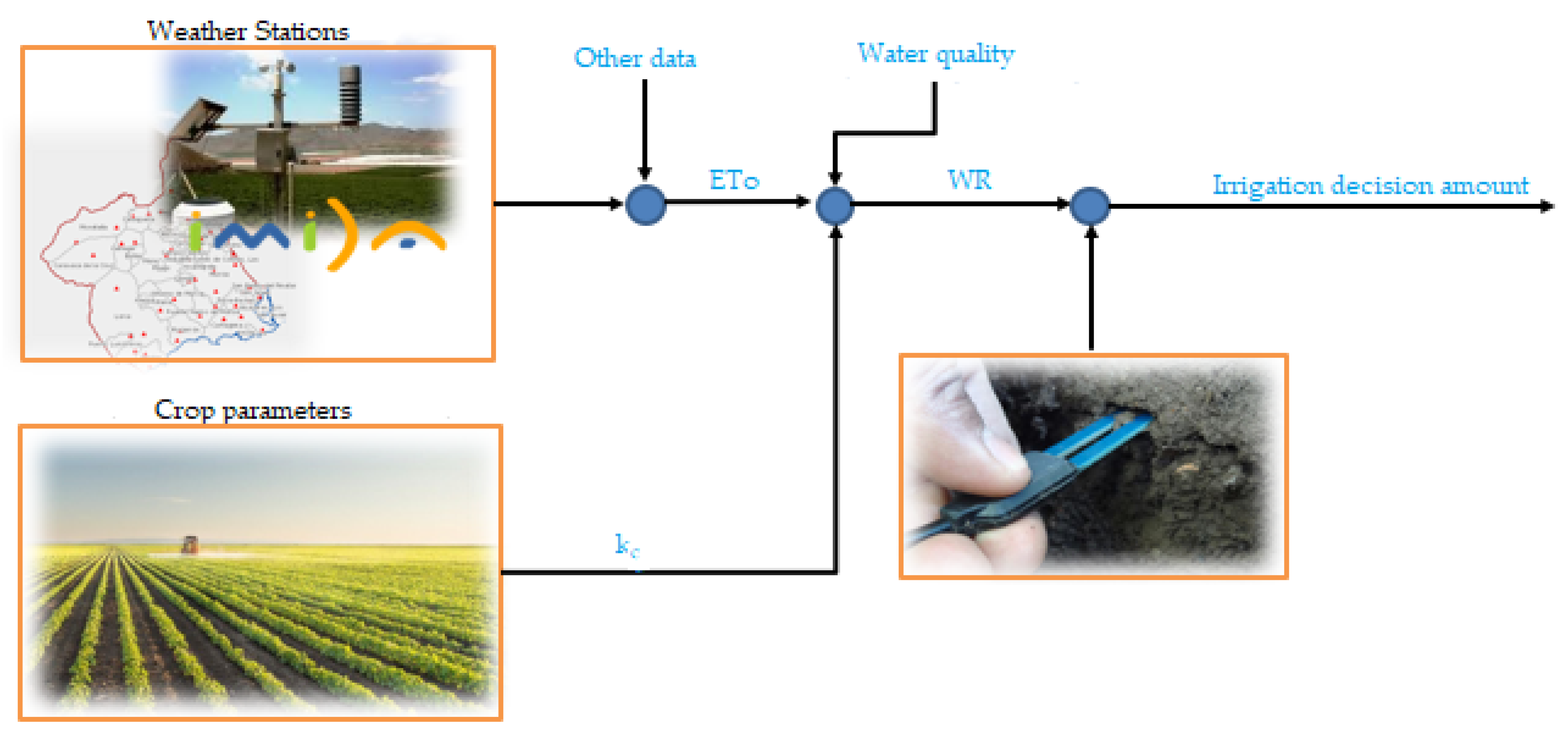 Water Free Full Text A Decision Support System For Irrigation Management Analysis And Implementation Of Different Learning Techniques Html
