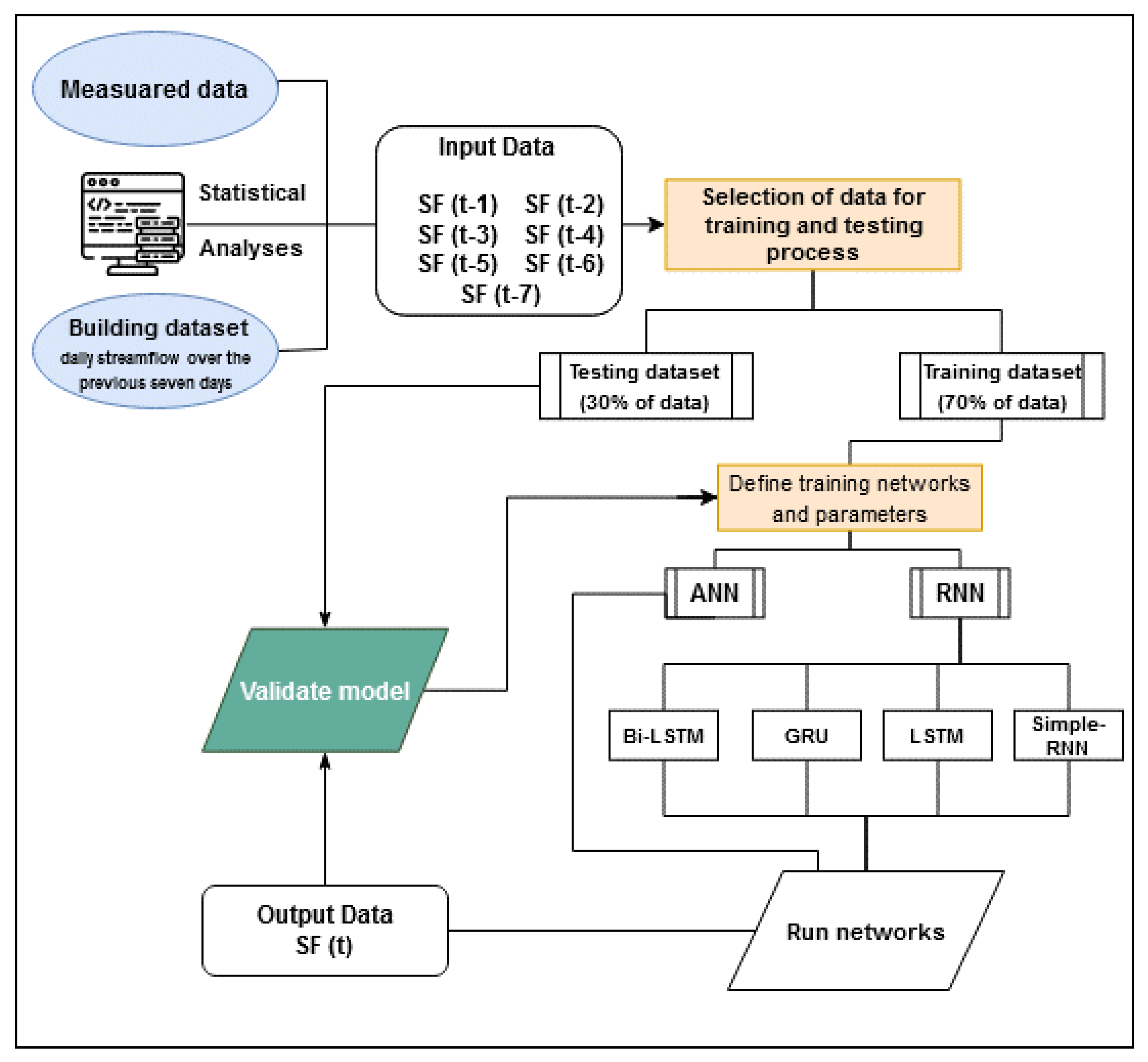 Water Free Full Text Comparative Analysis Of Recurrent Neural Network Architectures For Reservoir Inflow Forecasting Html