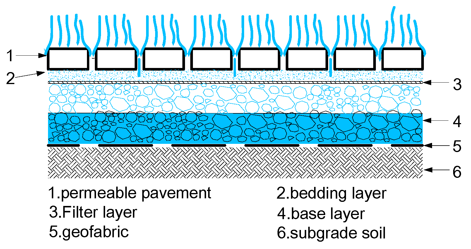 Water Free Full Text Urban Flooding Mitigation Techniques A Systematic Review And Future Studies Html