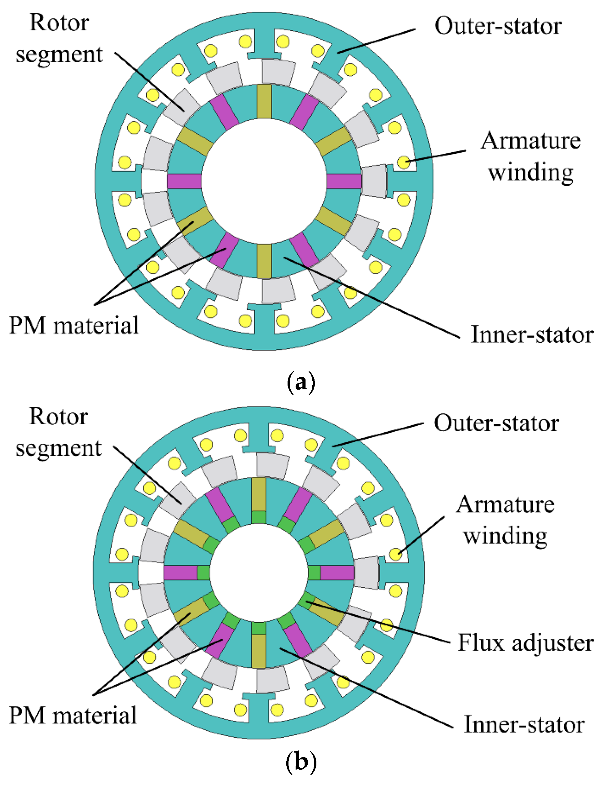 WEVJ | Free Full-Text | Design and Analysis of Partitioned-Stator ...