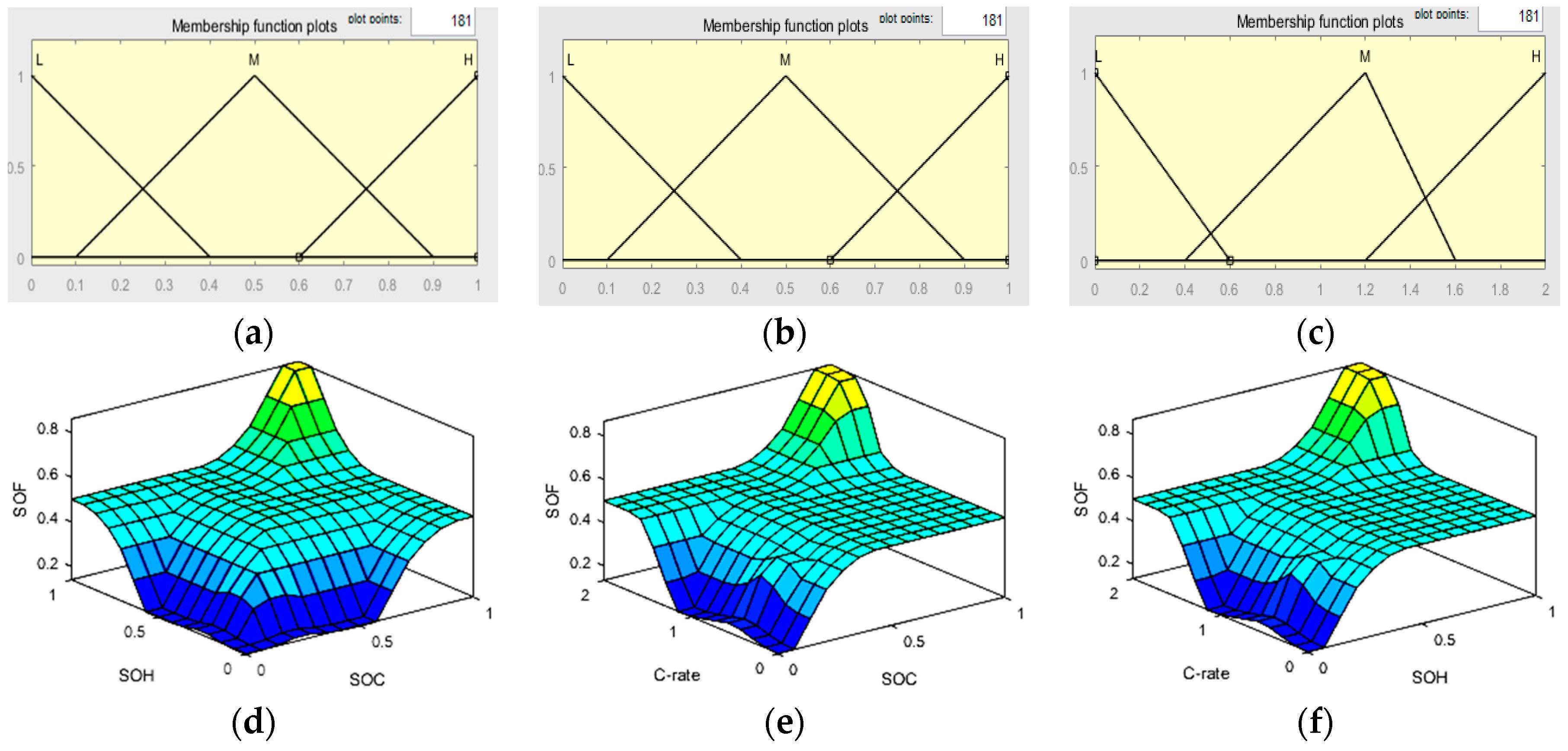 WEVJ   Free Full-Text   Fuzzy Prediction of Power Lithium Ion